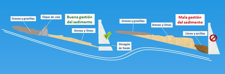 Gestión de sedimentos en embalses