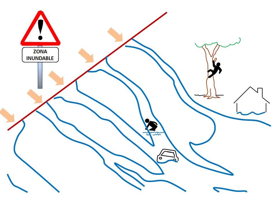 Ordenación de zonas inundables