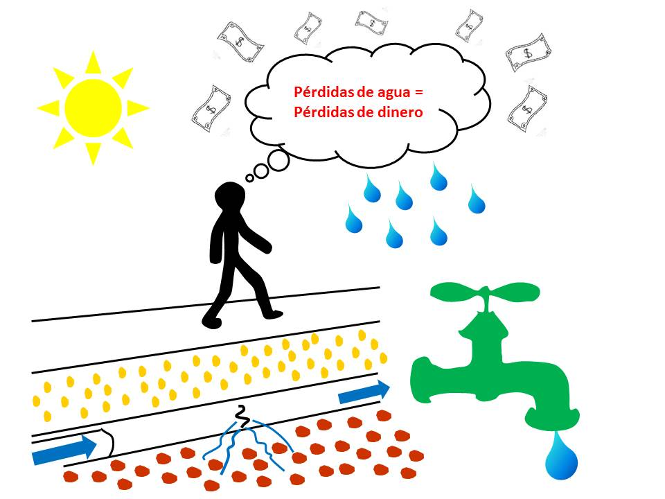 Perder agua es sinónimo de perder dinero