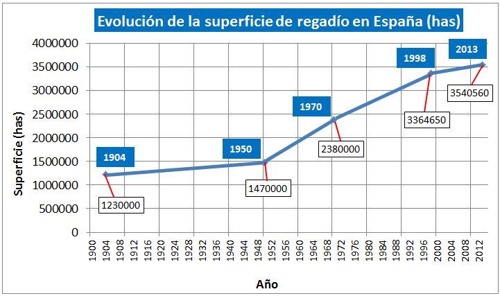 Evolución de la superficie de regadío en España