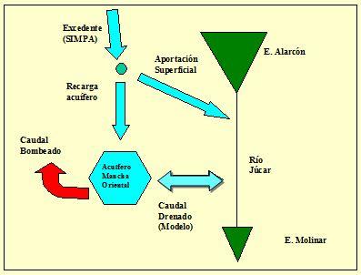 ModeloAportacionesAlarconMolinar