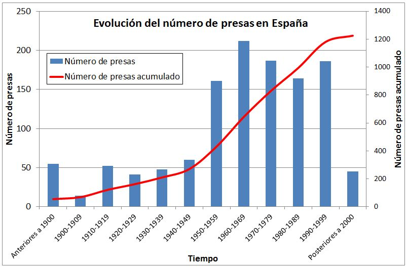 Evolucion Presas España