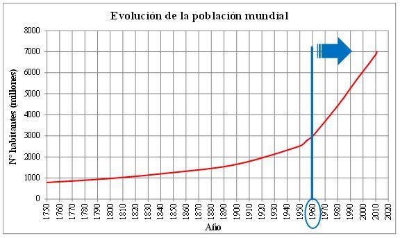Gráfico evolución población mundial