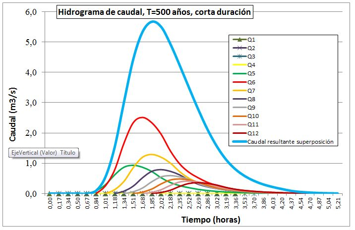 Hidrograma de caudal