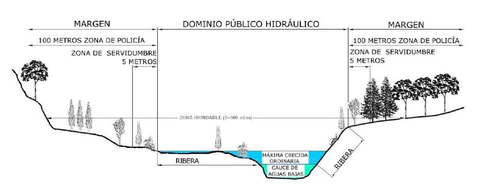 Dominio Público Hidráulico Márgenes Río Zona Policía Servidumbre