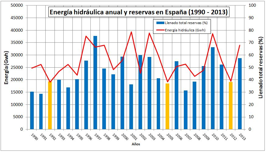 Energía hidráulica y reservas en España
