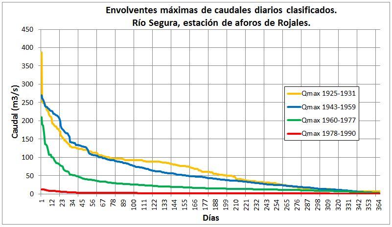 Envolventes máximas de caudal diario en Rojales