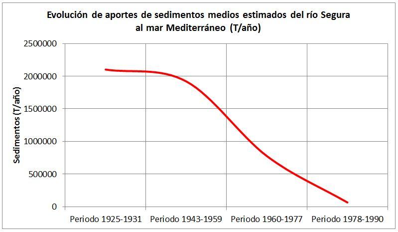 Evolución de los aportes de sedimentos al mar
