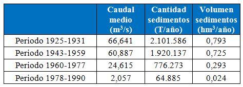 Tabla de caudales medios y sedimentos