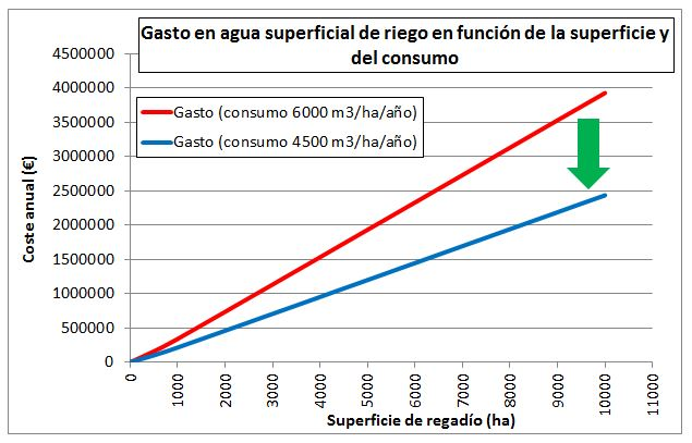 Gasto anual en agua superficial de riego en función de la superficie y del consumo