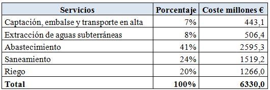 Coste de los servicios del agua en España 2002