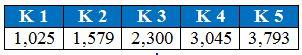 Valores del coeficiente K para cada superficie