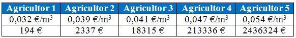 Precio del agua y gasto anual en el segundo caso