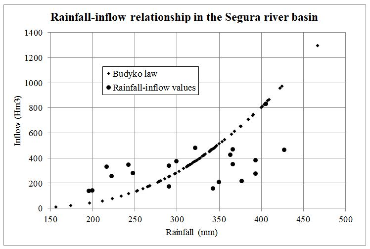 Rainfall inflow