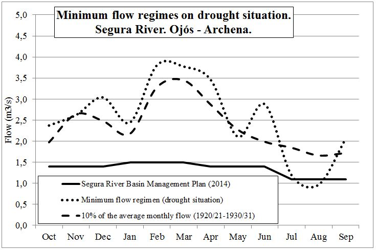 Minimum flow regimes on drought situation. Segura River. Ojós-Archena.