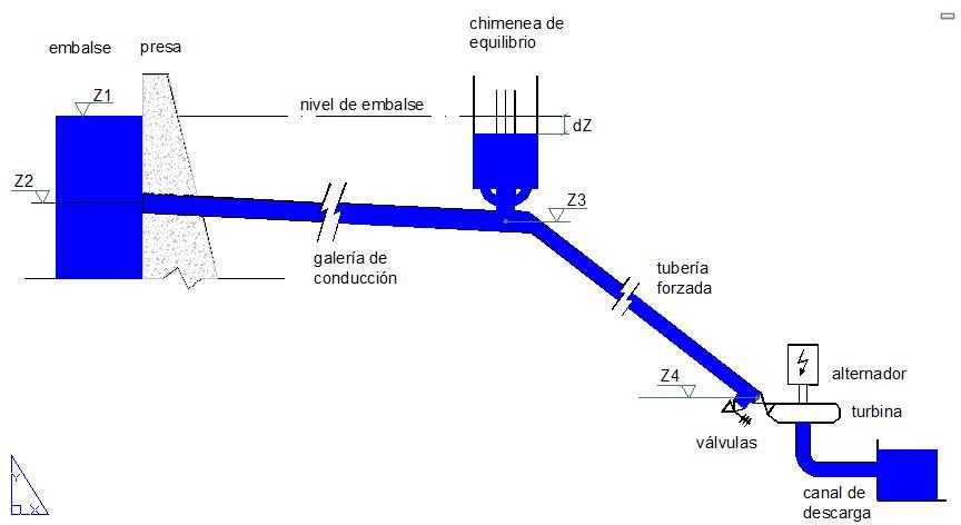 Esquema del sistema hidroeléctrico con chimenea de equilibrio