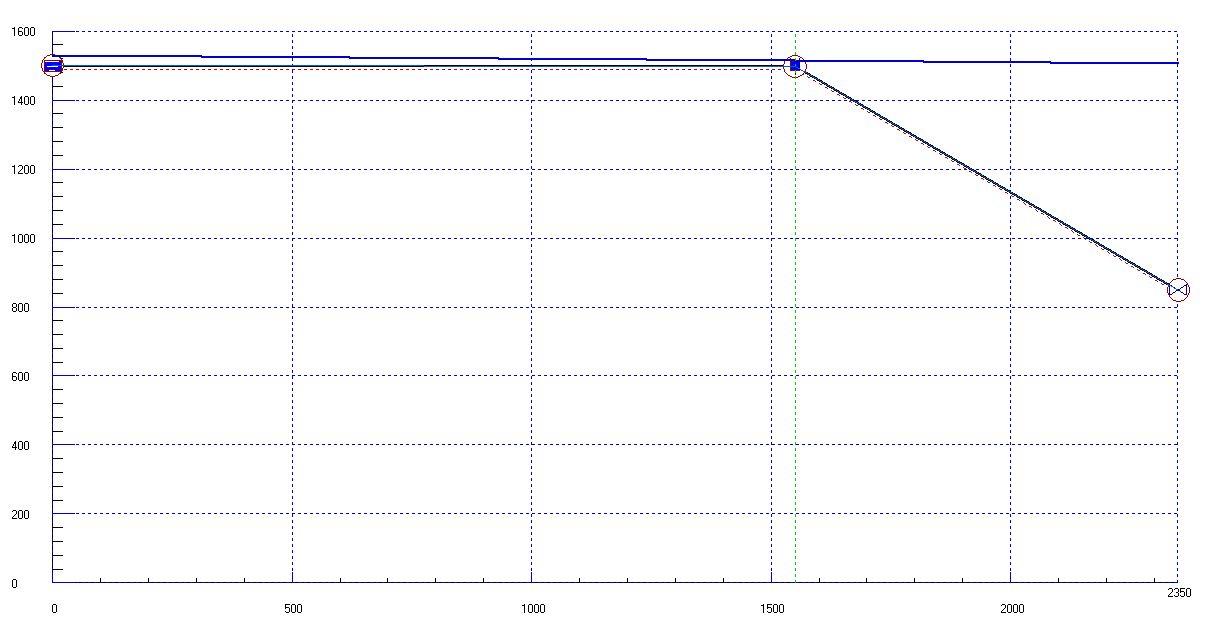 Línea piezométrica del régimen permanente