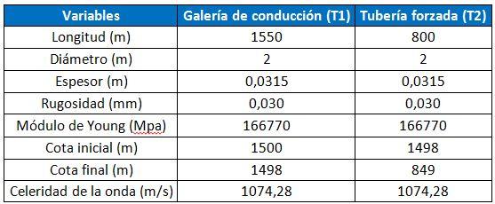 Datos de la galería de conducción y de la tubería forzada
