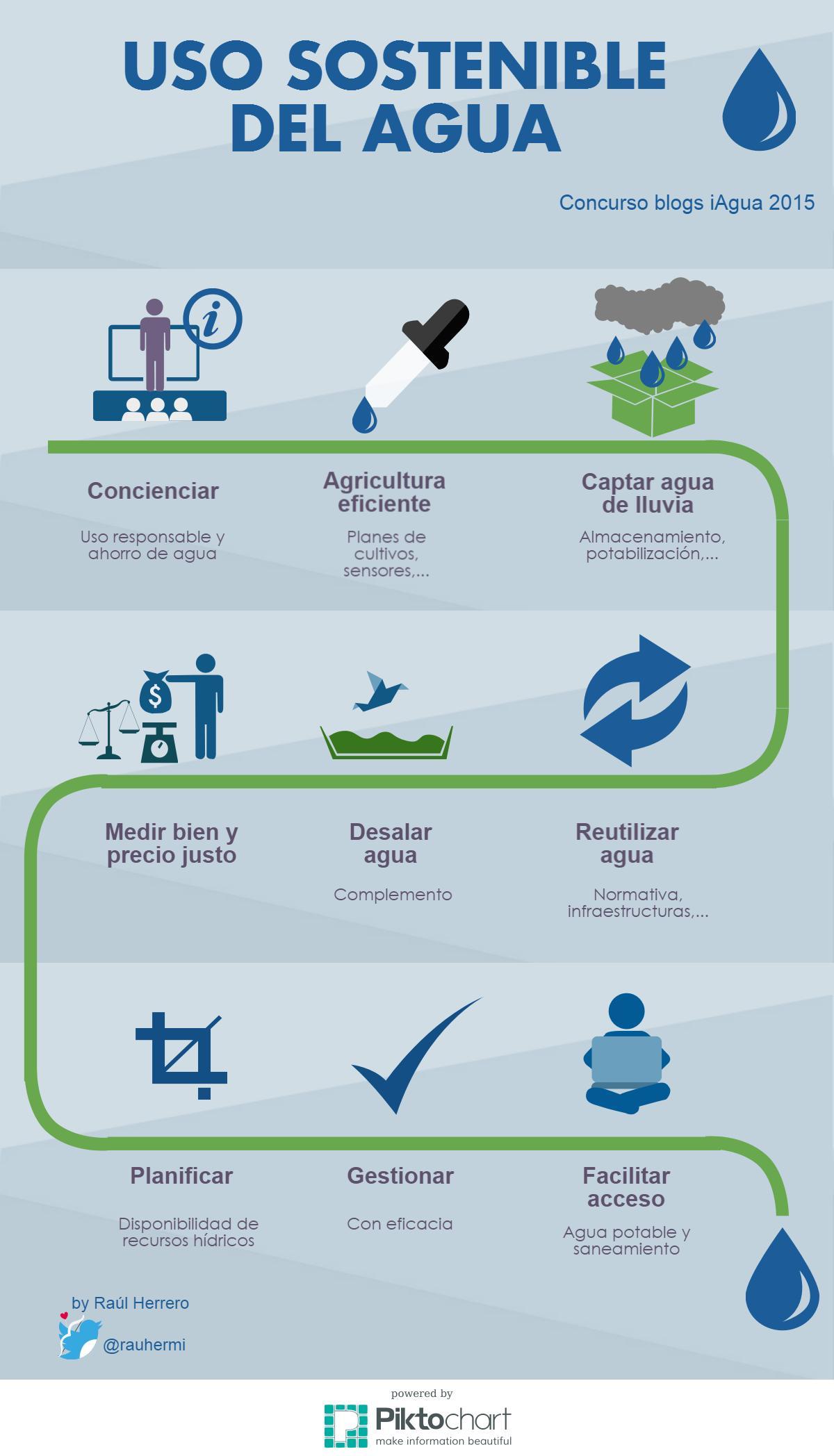 Infografía uso sostenible del agua