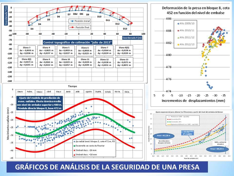 Representación e interpretación de datos de auscultación