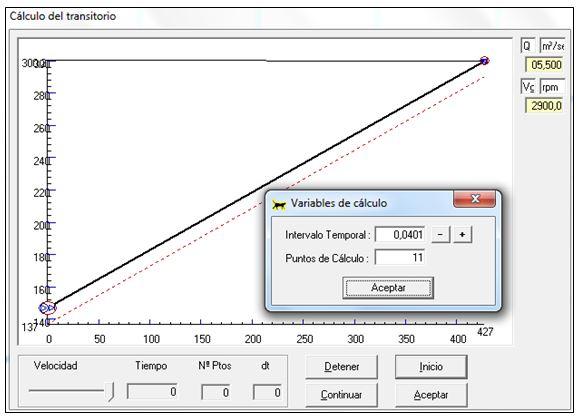 Parámetros del régimen transitorio hidráulico