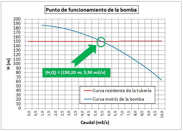 Punto de funcionamiento. Intersección de la curva resistente de la tubería y de la curva motriz de la bomba