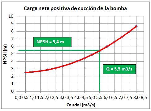 NPSH Net Positive Suction Head o carga neta positiva de succión de la bomba