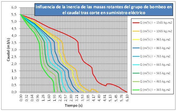 Influencia de la inercia de las masas rotantes en el caudal de la tubería (y en el tiempo de parada)