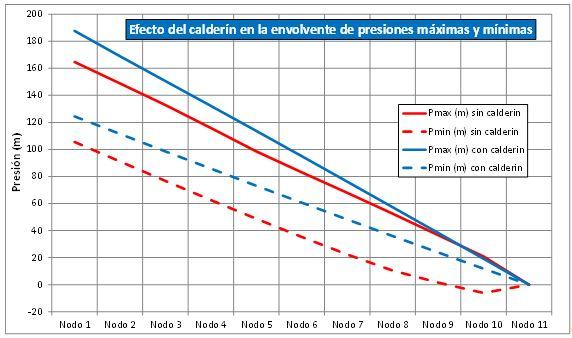 Efecto del calderín en la envolvente de presiones máximas y mínimas