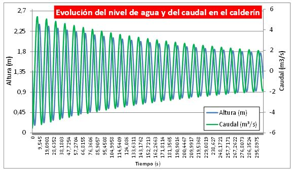 Evolución del nivel de agua y del caudal en el calderín durante el transitorio