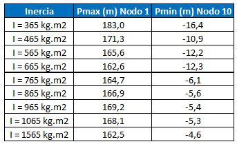 Presiones máximas y mínimas por golpe de ariete para diferentes valores de la inercia de las masas rotantes