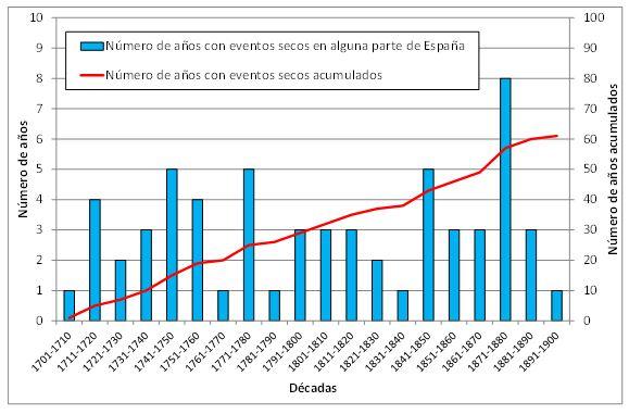 Gráfico años con eventos de sequía por década