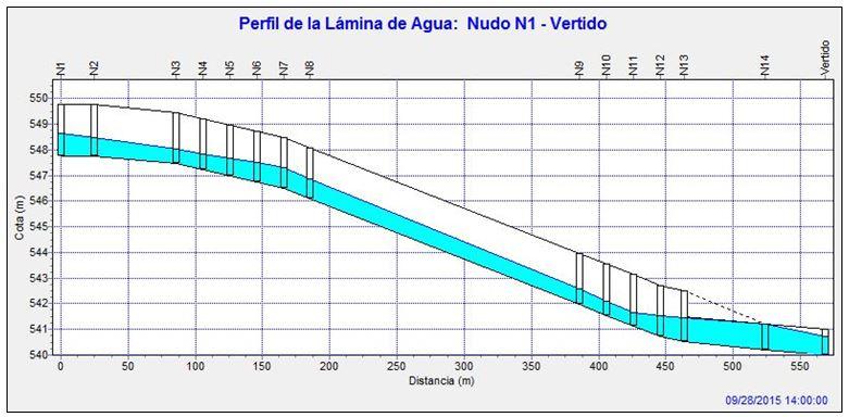 Perfil longitudinal lámina agua