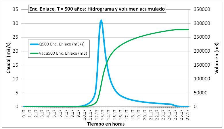 Hidrograma caudal 500 años periodo retorno