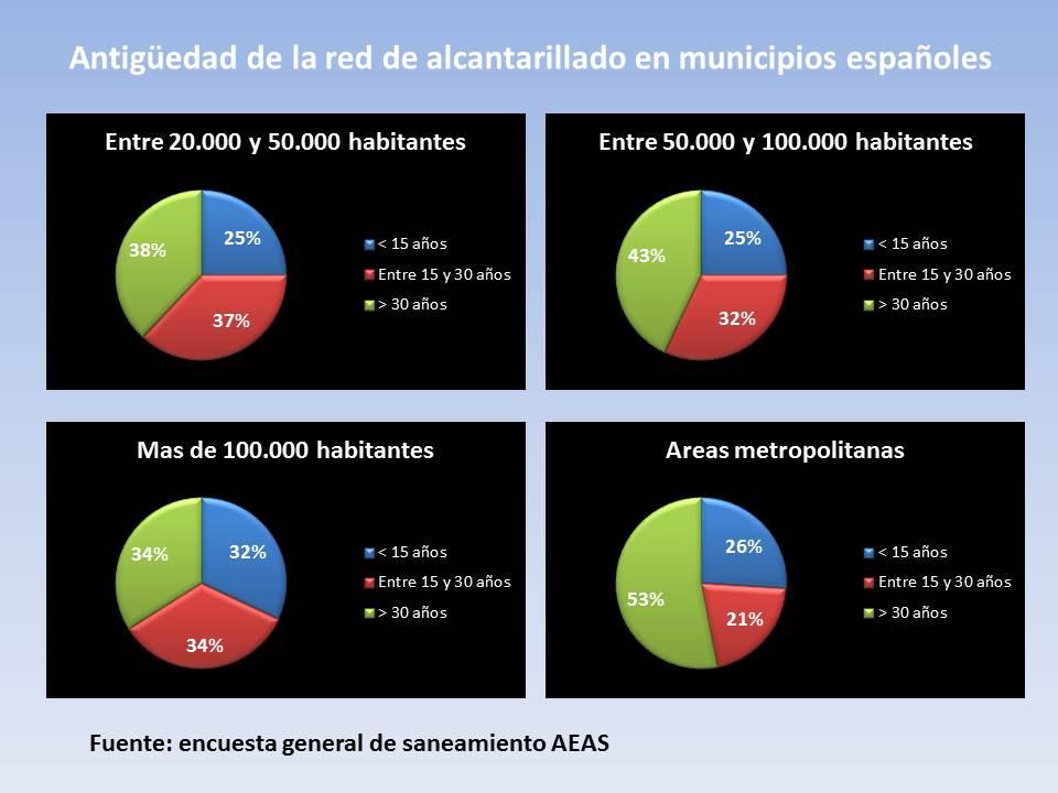 Estado red alcantarillado municipios España