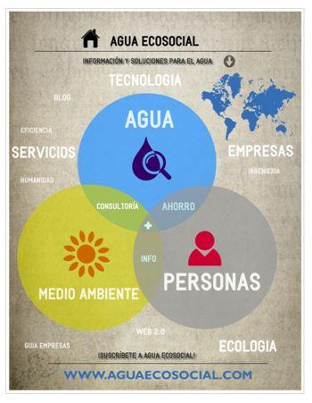 Agua ecosocial