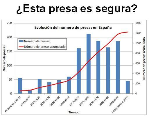 Gráfico evolución número de presas