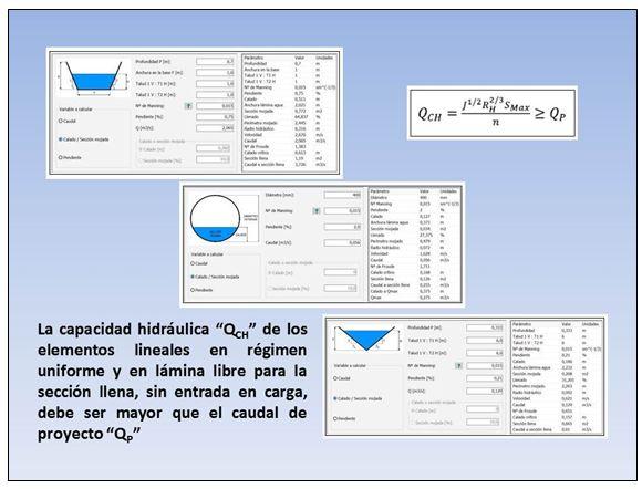 Software de cálculo hidráulico para elementos de drenaje