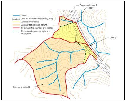 Cuencas naturales y secundarias