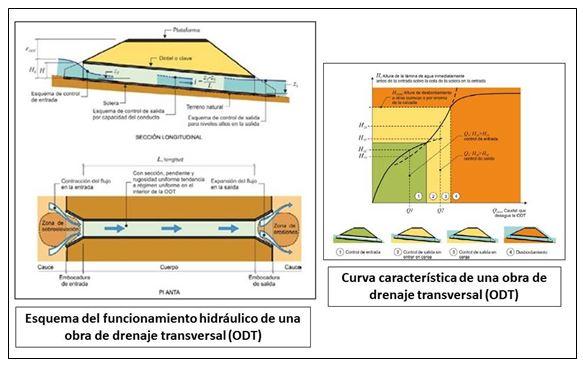 Obras de drenaje transversal. Funcionamiento hidráulico y curva característica