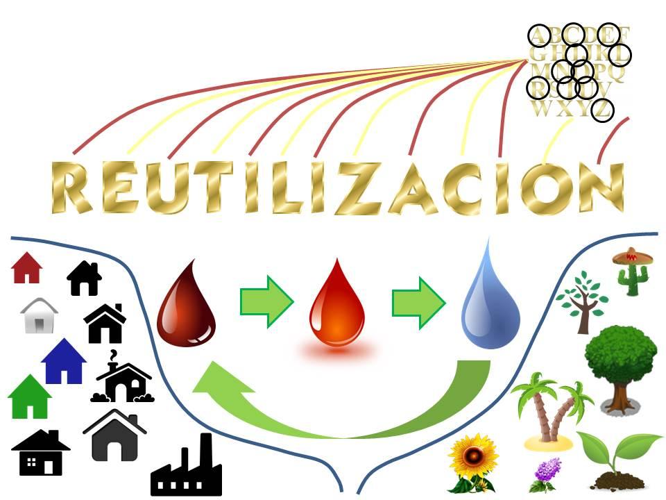 Reutilización directa del agua residual