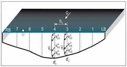 Sección transversal y divisiones verticales para realización de un aforo directo
