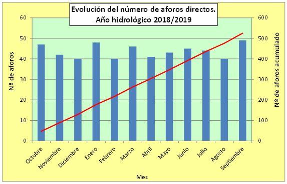 Evolución del número de aforos directos