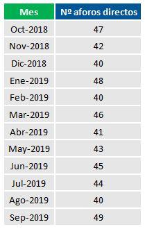 Número de aforos directos realizados mensualmente