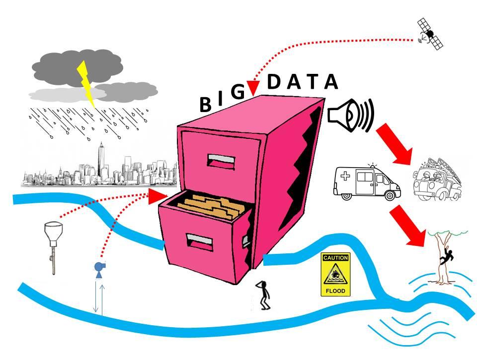 Esquema de aplicación del Big Data a la gestión de inundaciones