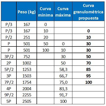 Curva granulométrica escollera en la curva