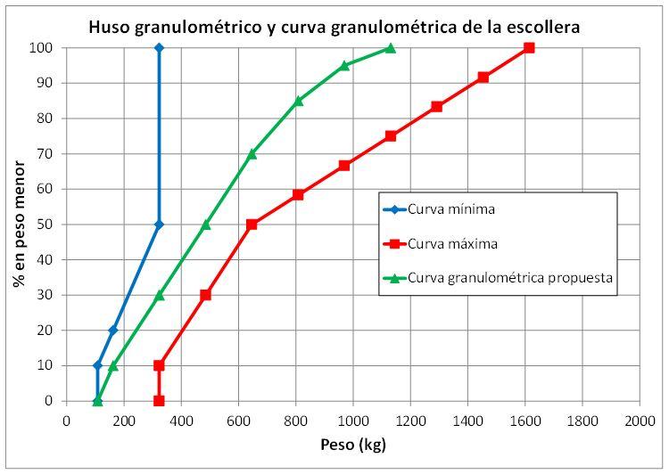 Gráfico curva granulométrica escollera