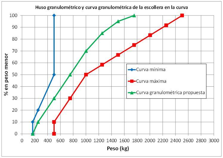 Gráfico curva granulométrica escollera en la curva
