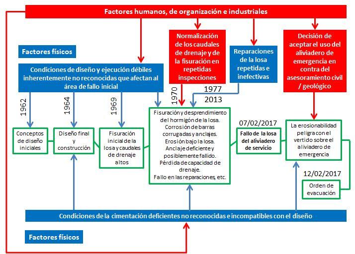 Esquema general de los factores interactuantes que condujeron al incidente de la presa de Oroville